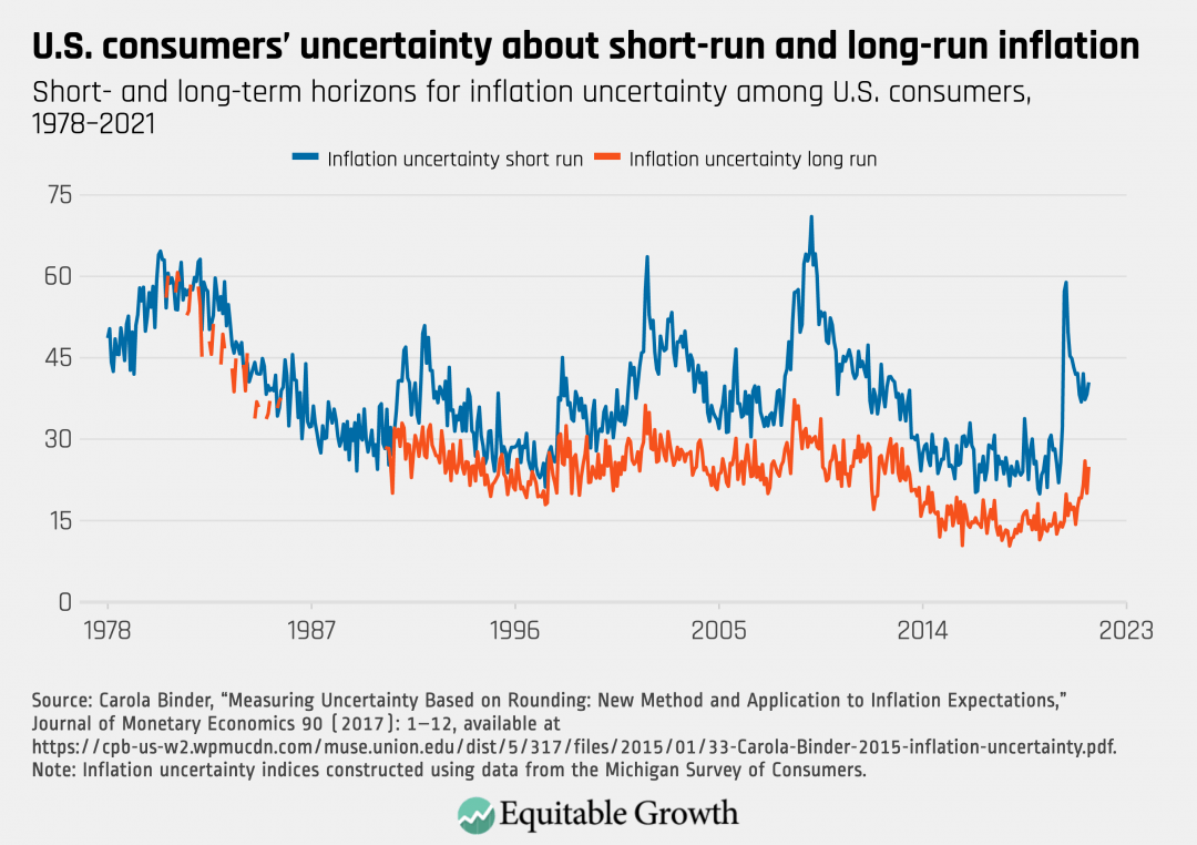 Short- and long-term horizons for inflation uncertainty among U.S. consumers, 1978-2021