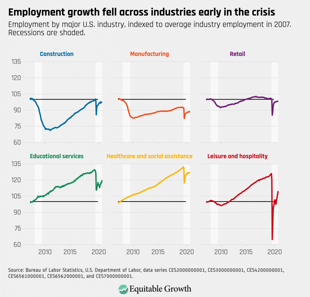 Employment by major U.S. industry, indexed to average industry employment in 2007. Recessions are shaded.