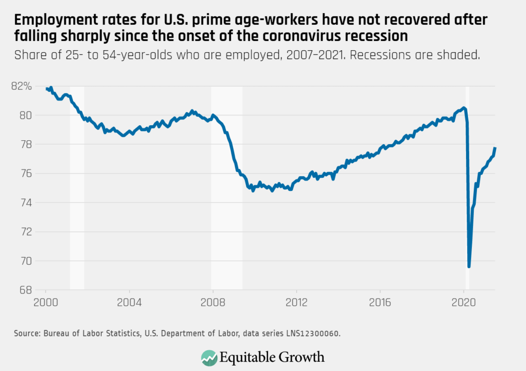 Share of 25- to 54-year-olds who are employed, 2007-2021. Recessions are shaded.