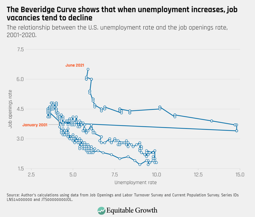The relationship between the U.S. unemployment rate and the job openings rate, 2001-2020