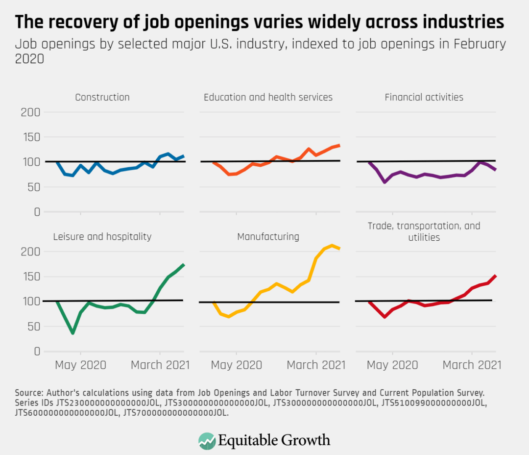 Job openings by selected major U.S. industry, indexed to job openings in February 2020
