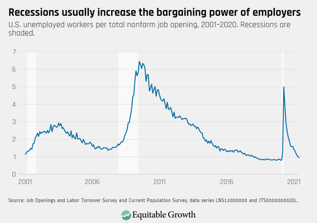 U.S. unemployed workers per total nonfarm job opening, 2001-2020. Recessions are shaded.