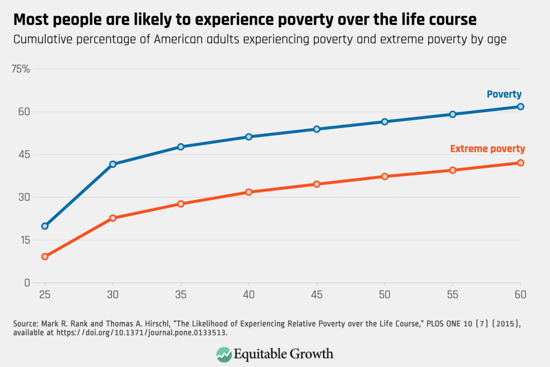 Cumulative percentage of American adults experience poverty and extreme poverty by age