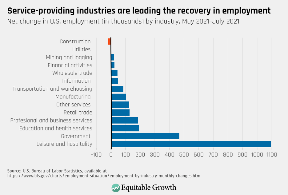 Net change in U.S. employment (in thousands) by industry, May 2021-July 2021