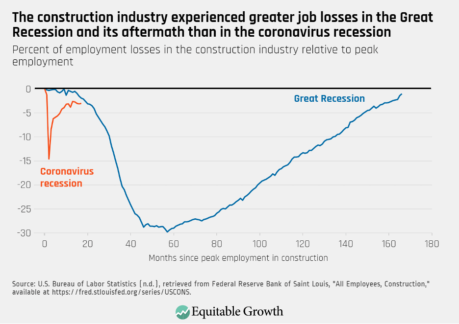 Percent of employment losses in the construction industry relative to peak employment
