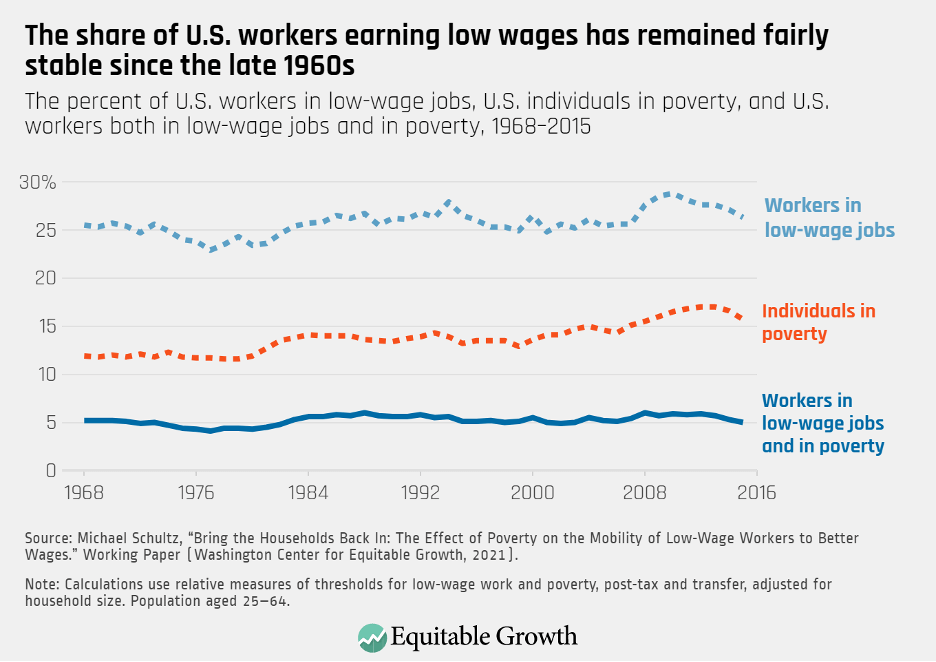 The percent of U.S. workers in low-wage jobs, U.S. individuals in poverty, and U.S. workers both in low-wage jobs and in poverty, 1968–2015