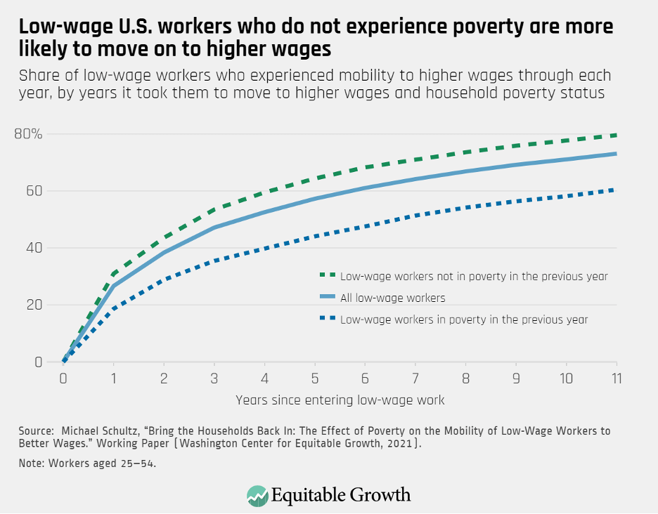 Share of low-wage workers who experienced mobility to higher wages through each year, by years it took them to move to higher wages and household poverty status