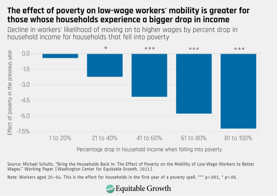 Decline in workers' likelihood of moving on to higher wages by percent drop in household income for households that fell into poverty