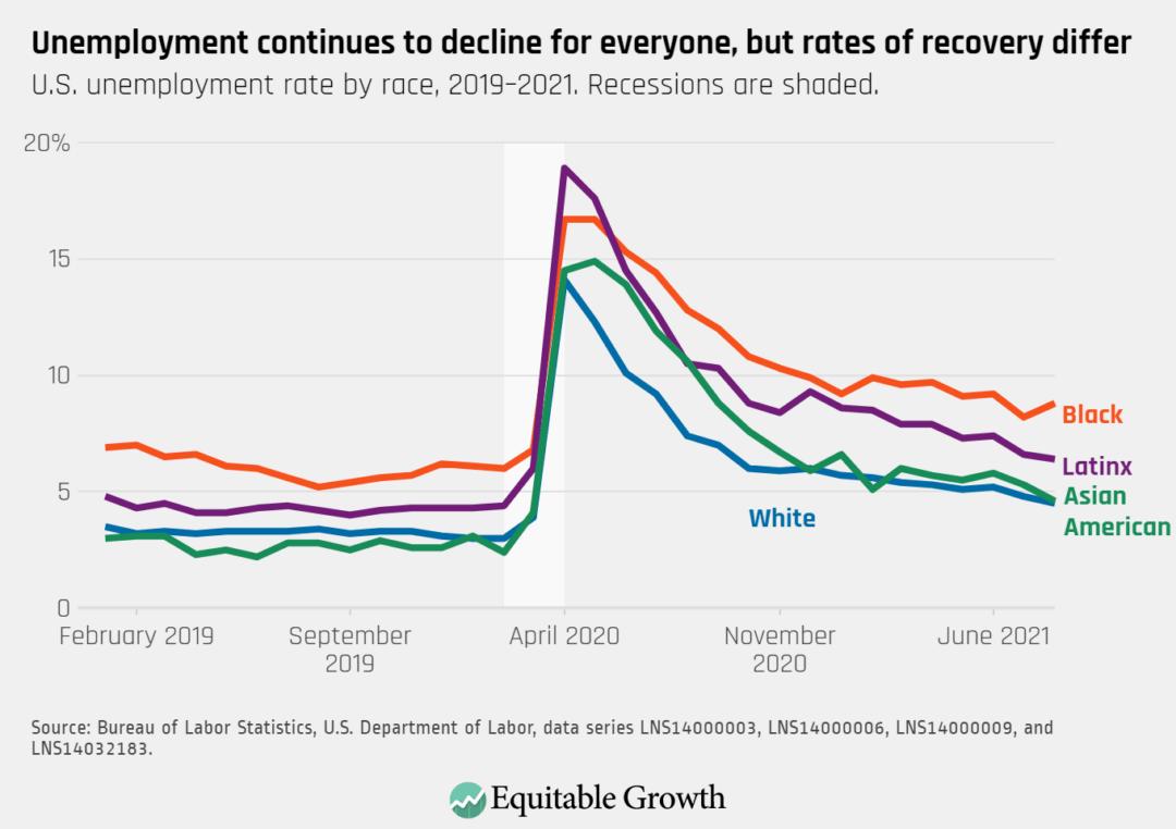 U.S. unemployment rate by race, 2019–2021