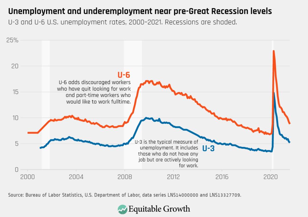 U-3 and U-6 unemployment rates, 2000–2021