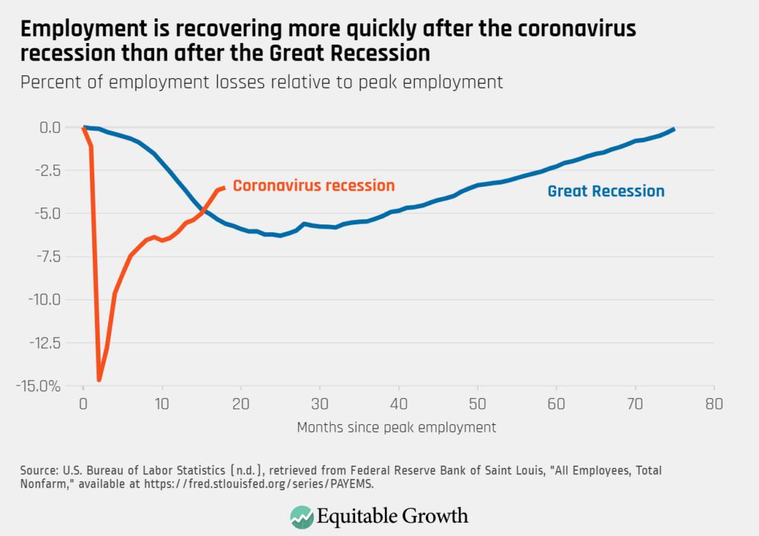 Percent of employment losses relative to peak employment
