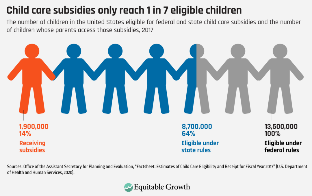 The number of children in the United States eligible for federal and state child care subsidies and the number of children whose parents access those subsidies, 2017