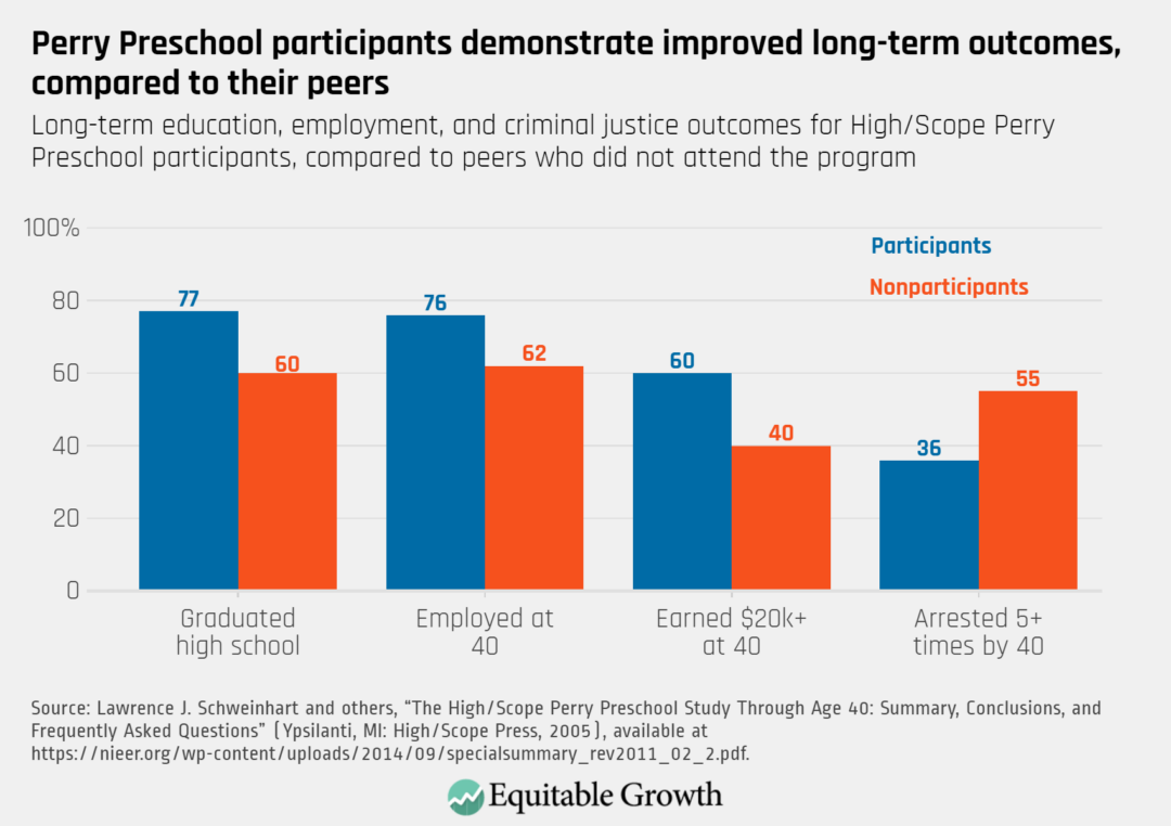 Long-term education, employment, and criminal justice outcomes for High/Scope Perry Preschool participants, compared to peers who did not attend the program