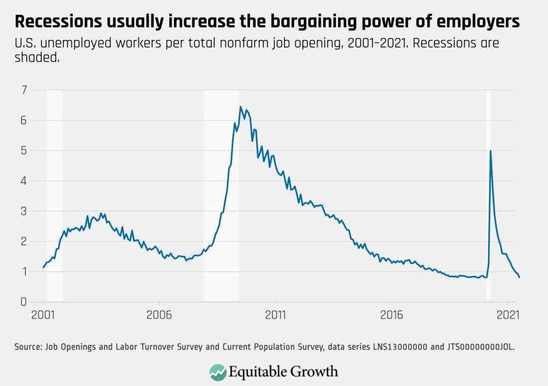 U.S. unemployed workers per total nonfarm job opening, 2001–2021.