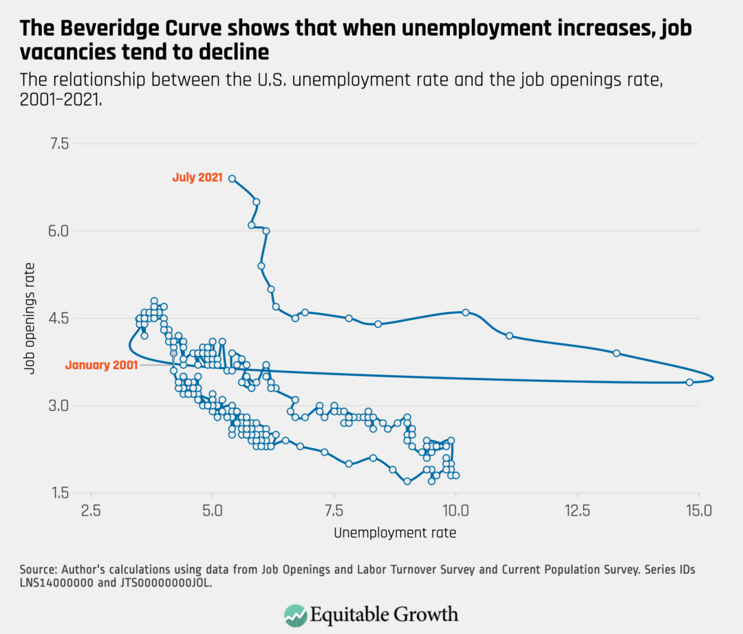 The relationship between the U.S. unemployment rate and the job opening rate, 2001–2021