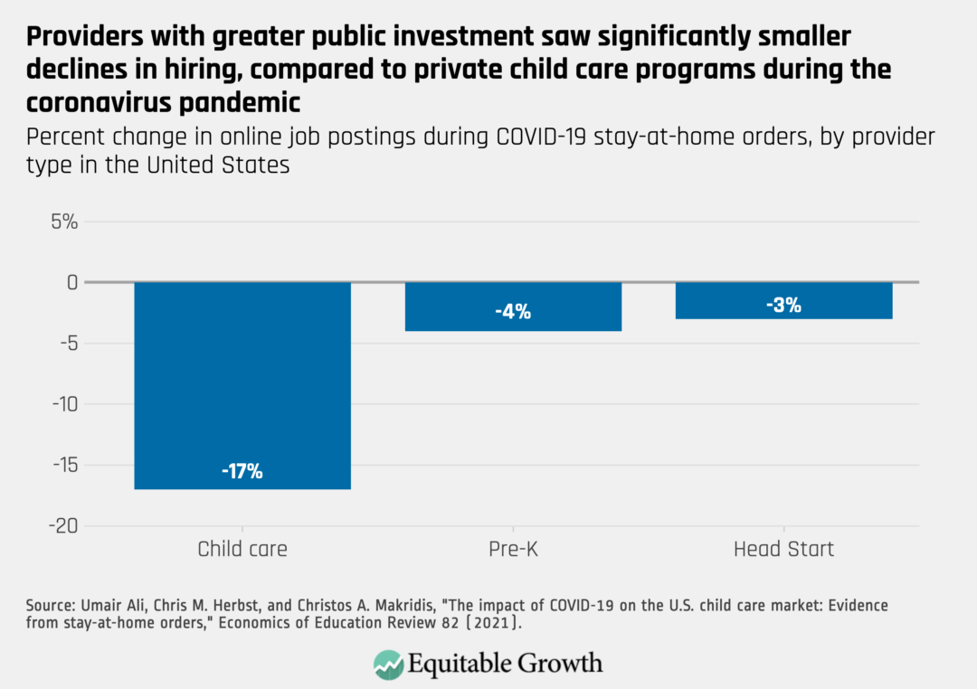 Percent change in online job postings during COVID-19 stay-at-home orders, by provider type in the United States