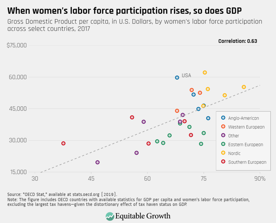 Gross Domestic Product per capita, in U.S. Dollars, by women's labor force participation across select countries, 2017