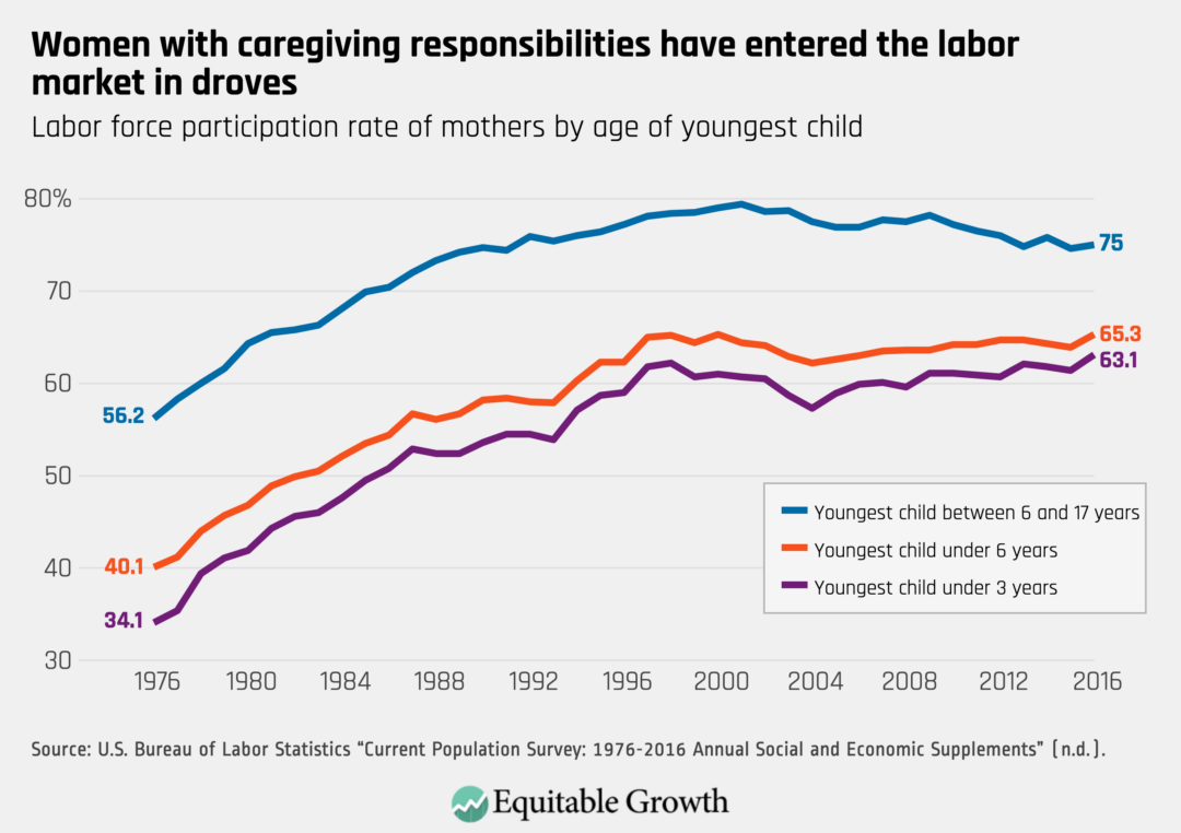 Labor force participation rate of mothers by age of youngest child