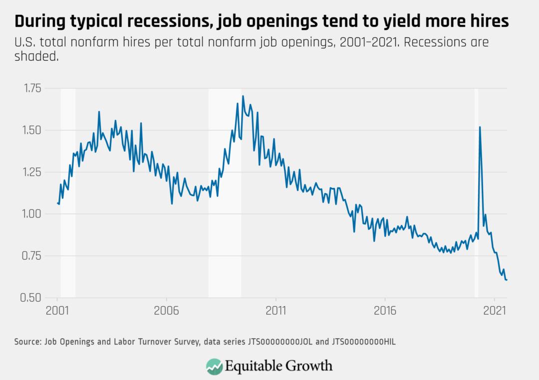 U.S. total nonfarm hires per total nonfarm job openings, 2001-2021. Recessions are shaded.