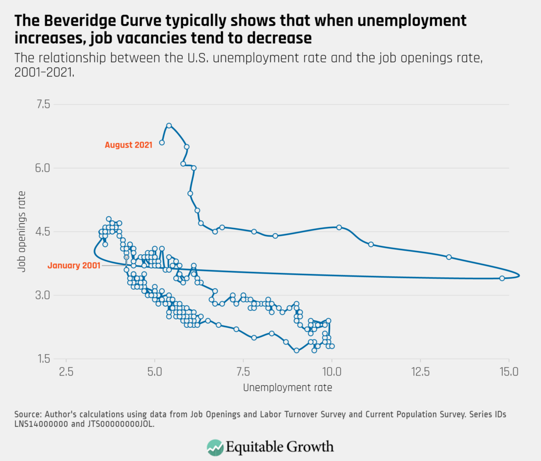 The relationship between the U.S. unemployment rate and the job openings rate, 2001-2021.