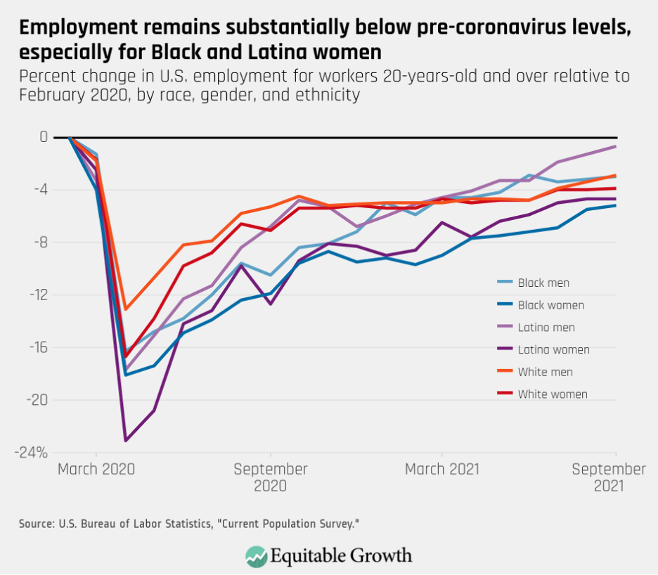 Percent change in U.S. employment for workers 20-years-old and over relative to February 2020, by race, gender, and ethnicity