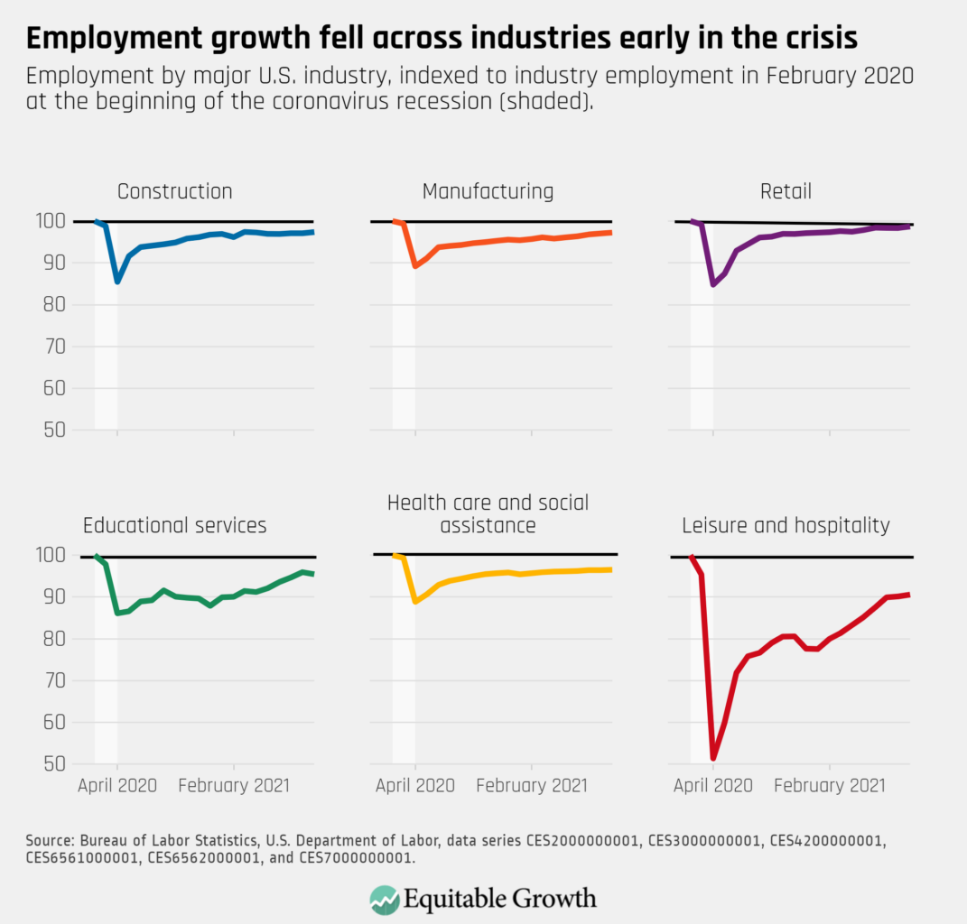 Employment by major U.S. industry, indexed to industry employment in February 2020 at the beginning of the coronavirus recession (shaded).