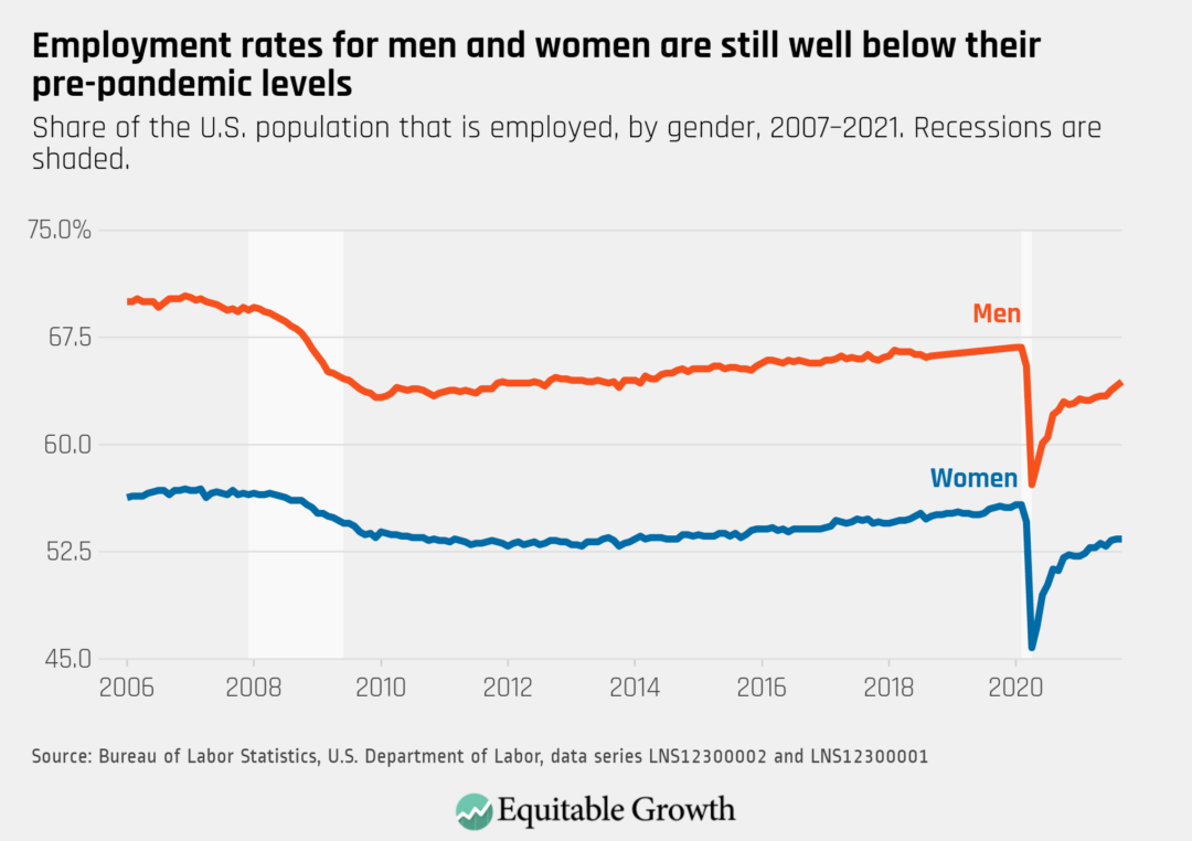 Share of the U.S. population that is employed, by gender, 2007-2021. Recessions are shaded.