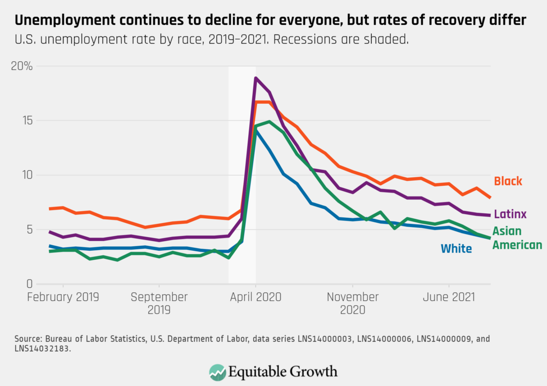 U.S. unemployment rate by race, 2019-2021. Recessions are shaded.